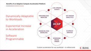Xilinx Projekt Everest als Adaptive Compute Acceleration Platform (ACAP)