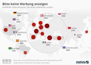 Adblocker und ihre Nutzung im internationalen Vergleich