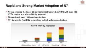 TSMC Technology Symposium Keynote