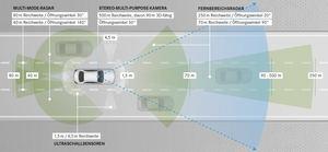 Die Sensoren der neuen E-Klasse blicken in alle vier Himmelsrichtungen (©: Mercedes-Benz)