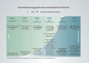 Die neue Mercedes-Benz E-Klasse entspricht Stufe 2 der Tabelle für Automatisierung (©: VDA)