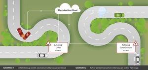 Dank Car-2-X-Kommunikation wird per Cloud über Gefahrenstellen informiert (©: Mercedes-Benz)
