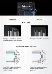 Im ersten Akku waren unter anderem verbogene negative Elektroden für Kurzschlüsse und die Folgen verantwortlich