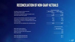 Intel-Quartalszahlen Q1 2019