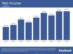 Facebook Quartalszahlen Q2 2018