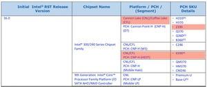Hinweise zum Z390- und X399-Chipsatz von Intel