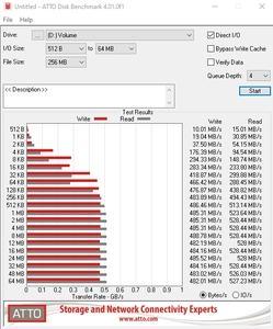 Die SATA-6GBit/s-Performance über den Z590-Chipsatz