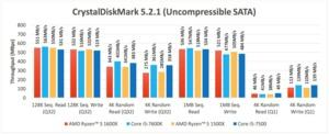 Benchmarks zu den RYZEN-5-Prozessoren von AMD