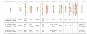 AMD Reference Guides für die Ryzen-Prozessoren