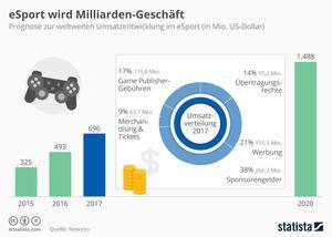 E-Sports wird zum Milliarden-Geschäft