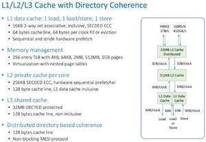 Tachyum Prodigy Architektur / T864-Chip