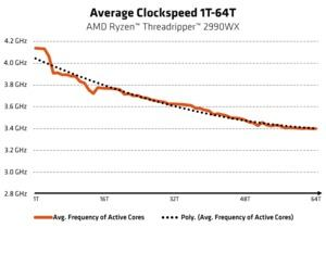 AMD Ryzen Threadripper 2nd Gen: Precision Boost 2 soll höhere Taktraten ermöglichen, wenn thermisches und elektrisches Budget ausreichen