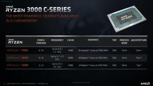 AMD Athlon und Ryzen C-Series