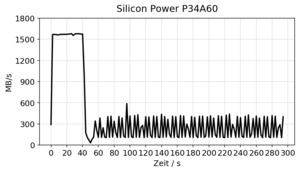 Silicon Power P34A60 Review