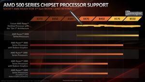 AMD will auch mit B450 und X570 Zen 3 unterstützen