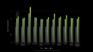 Leistungsdaten der GeForce RTX 3070