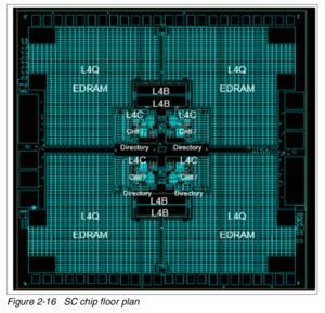 IBM z15 Floor Plan