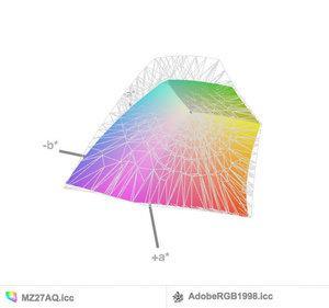 AdobeRGB-Abdeckung