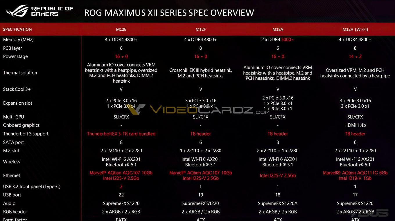 ASUS-ROG-MAXIMUS-XII-Specs_846F9E072FFA4F1C91D99C79D87DE73D.jpg