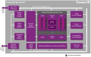Die GPUs der Familie PowerVR Series 7XT gehören zu den schnellsten ihrer Art