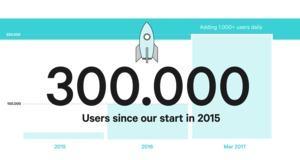 N26 300.000 Customers
