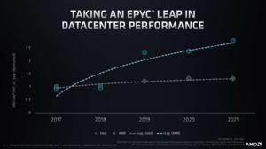 AMD EPYC 7003-Serie