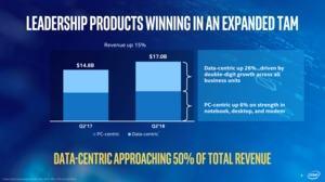 Intels Quartalszahlen für das Q2 2018