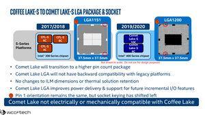 Technische Daten zu Comet Lake-S