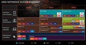 AMD Ryzen-Mobile-Roadmap