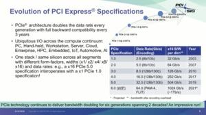 PCI-Express 6.0 Spezifikationen