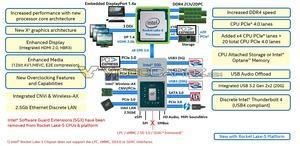 Intel Rocket-Lake-S-Plattform (Quelle: Videocardz)