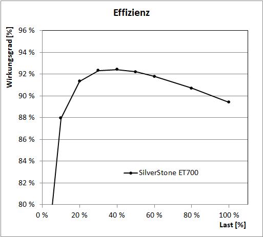 SilverStone ET700 - Effizienz