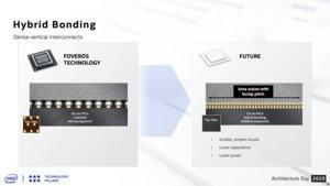 Intel Architecture Future