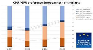 EHA-Umfrage zur Verteilung der AMD- und Intel-Systeme