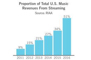 US-Musikmarkt: Apple zahlt Musikern mehr als Spotify und YouTube