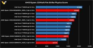 3DMark Physics-Werte für AMD RYZEN