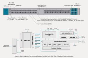 AMD CDNA-Architektur