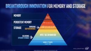 Intel Optane DC Persistent Memory Pyramide