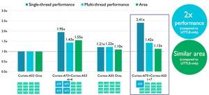 Cortex-A55 und Cortex-A75 sollen ihre Stärken vor allem als Multi-Thread-Gespann ausspielen