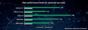 Der Cortex-A75 löst den Cortex-A73 ab und soll bis zu knapp 50 % schneller sein