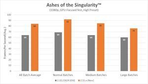 Optimierungen für die RYZEN-Prozessoren in Ashes of the Singularity