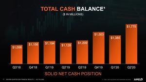 AMD Quartalszahlen Q2 2020
