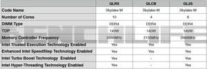 BenchLife Leak zu Skylake-W und Skylake-X