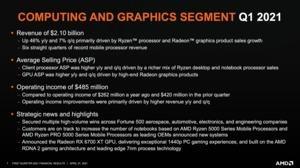 AMD Quartalszahlen Q1 2021