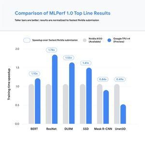 Google TPUv4 MLPerfTraining 1.0