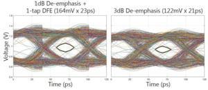 Signalintegrität für GDDR6 von Micron