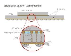 Vermutete Struktur des 3D V-Cache