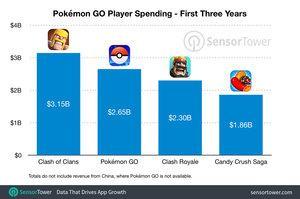 Umsatz-Schätzung zu Pokémon GO von Sensor Tower