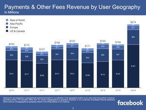 Facebook Quartalszahlen Q4 2018