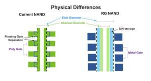 3D NAND-Flash mit 176 Schichten